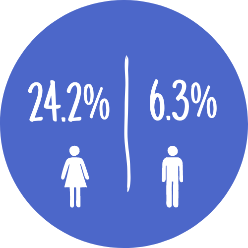 Icon showing graphic of a women next to 24.2% and a graphic of a man next to 6.3%